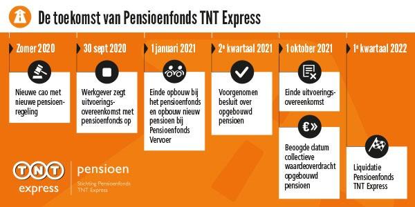 Beëindiging uitvoering pensioenregeling: welke informatie ontvangt u wanneer?